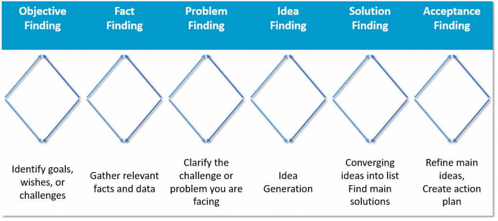 problem solving model examples